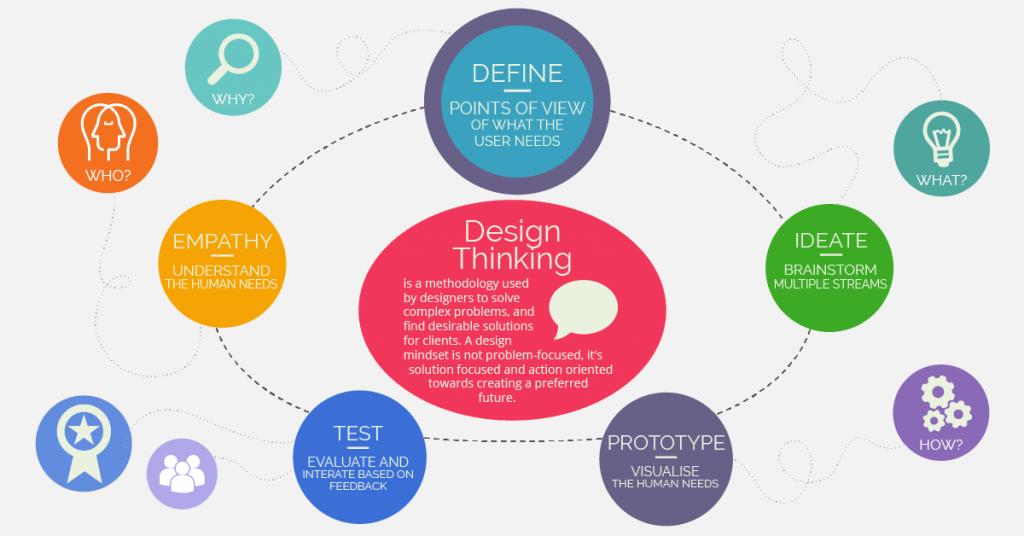 Design Thinking Define
